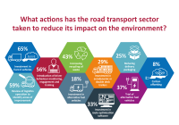 Road transport industry failing to react to rising environmental pressure