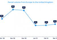 Online Deliveries From EU Have Halved Since Brexit